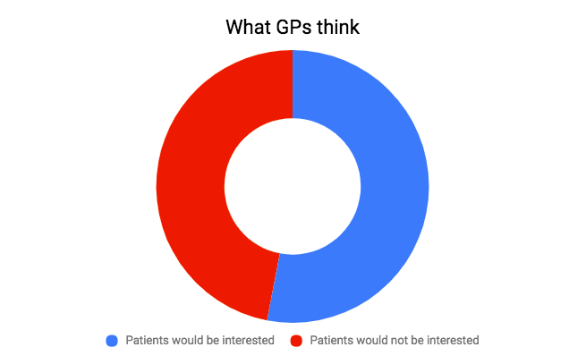 Chart showing if GPs think patients are interested in online repeat script
