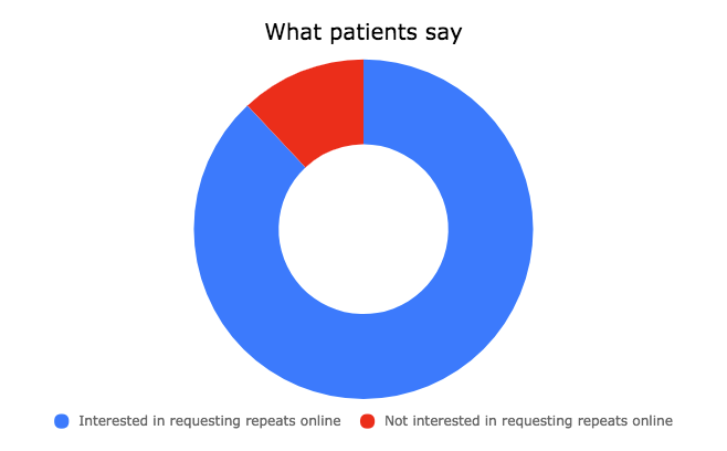 Chart showing if patients are interested in online repeat script