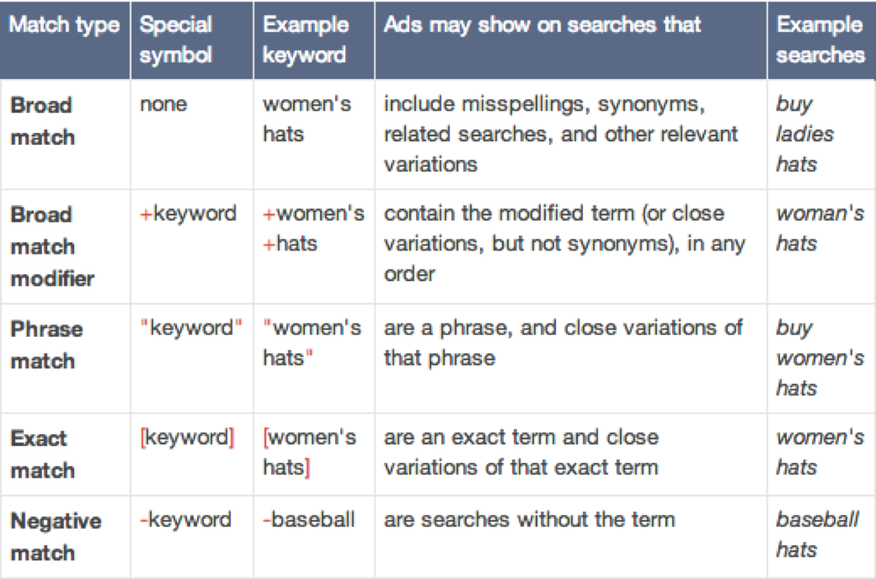 Table showing examples of keyword match types