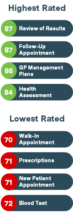 Average Patient Pulse scores by appointment type