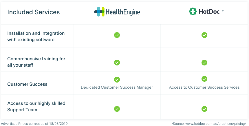 HealthEngine and HotDoc included services