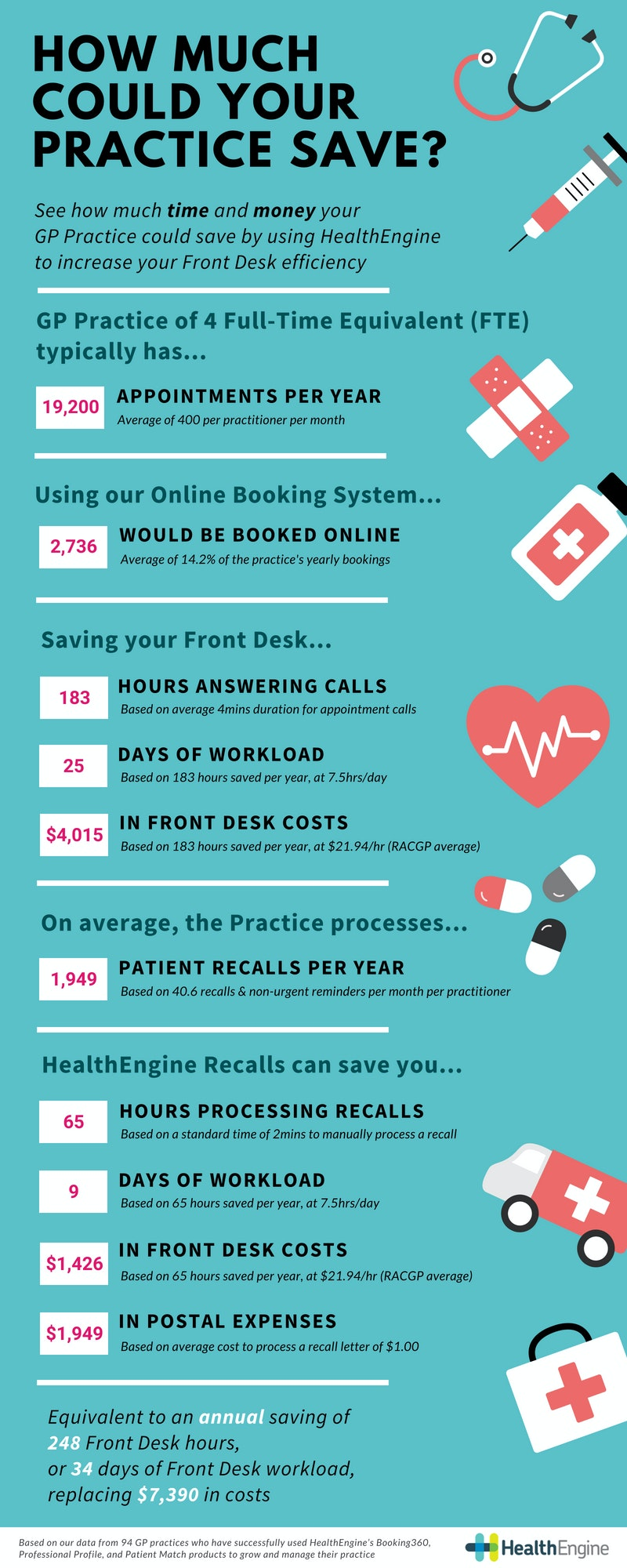 Infographic How Much Could Your Practice Save With HealthEngine